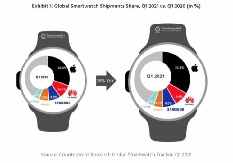 Tizen OS and Wear OS come together to make Smartphones Greater Again